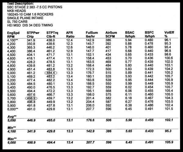 SBC CHEVY NKB-200cc ALUMINUM HEADS STEAM HOLES 64cc 272-SH