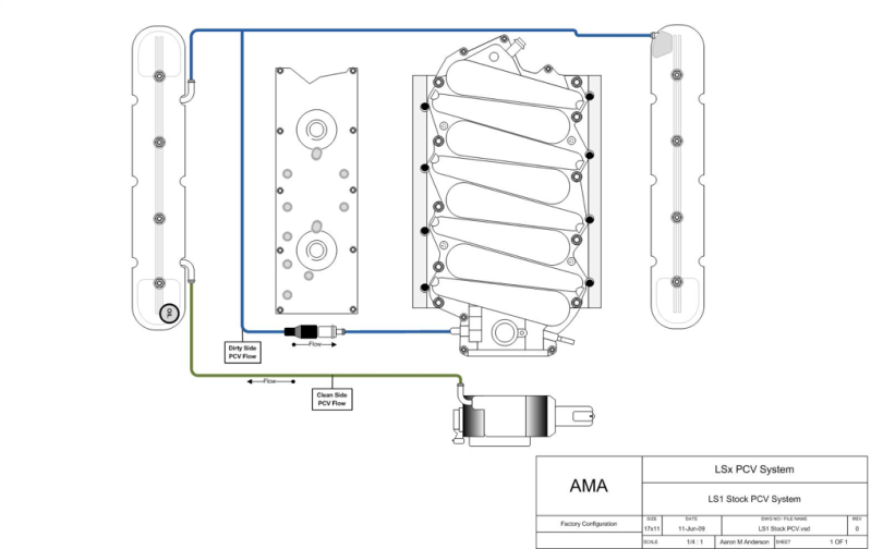 Some one has the pcv system diagram