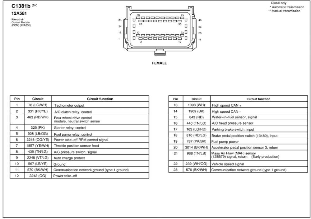 medium resolution of pcm pinout diagram needed 2006 ford truck enthusiasts forums 2003 ford f 150 radio wiring diagram 2003 f150 pcm wiring diagram