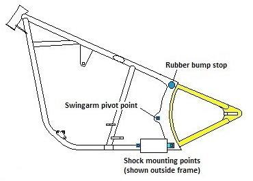 harley softail frame diagram remote control car circuit swingarm wiring blog data how shotgun shocks work a write up davidson forums generator