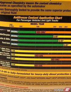 The old bottle of zerex did but it looks like they updated now we have photo on our site contacted to find out also what type anti freeze coolant use page north american rh northamericanmotoring
