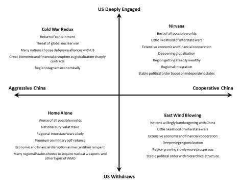 China-alternative-futures