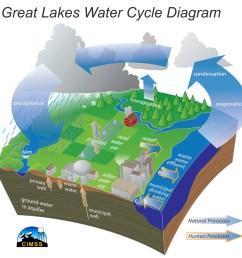 modern water cycle diagram  [ 2000 x 2010 Pixel ]