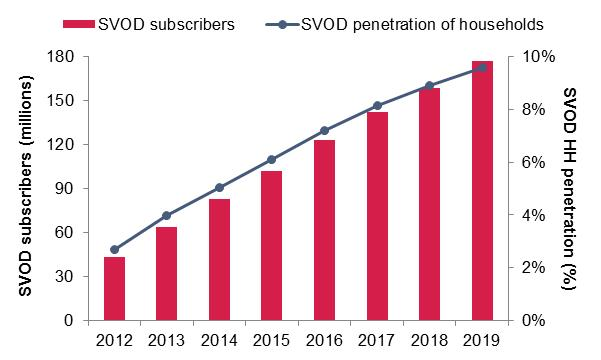 Global-SVOD-subscribers-and-SVOD-household-penetration