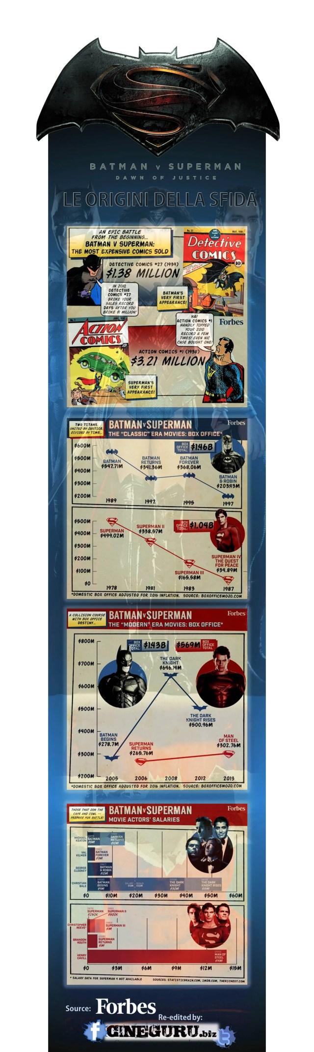 Batman v Superman alba