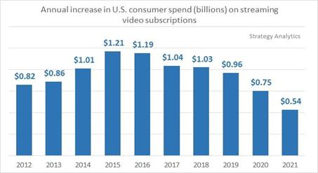 consumer smending on SVOD USA 2012-2021