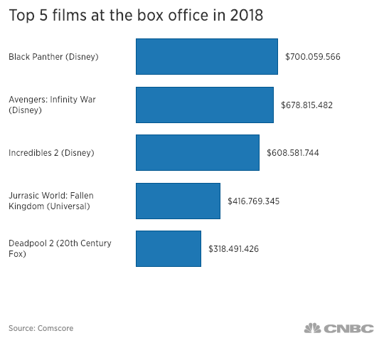 Superhero films CNBC