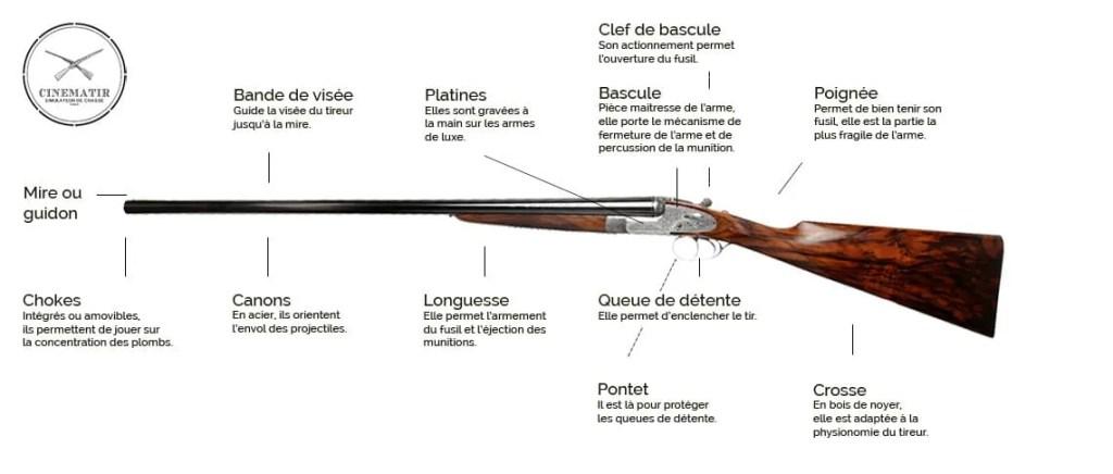 Nettoyage fusil de chasse