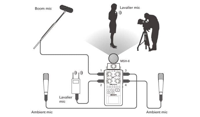 O novo Zoom H6 troca microfones como quem troca de lente