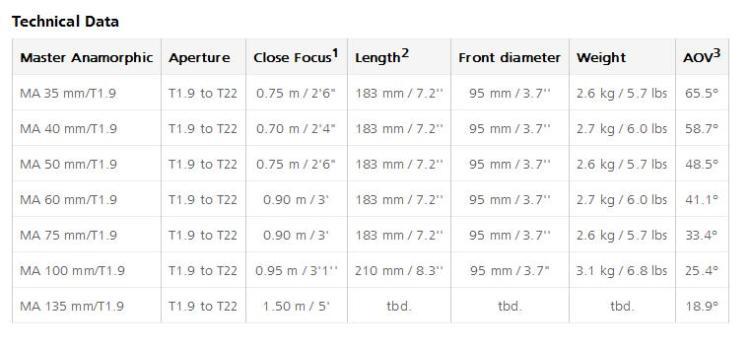 ARRI Zeiss Anamorphic Lenses Deets