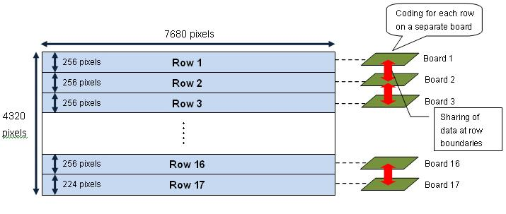 Schematic diagram of parallel processing in prototype HEVC encoder