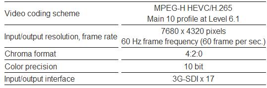 Specifications of HEVC encoder for SHV