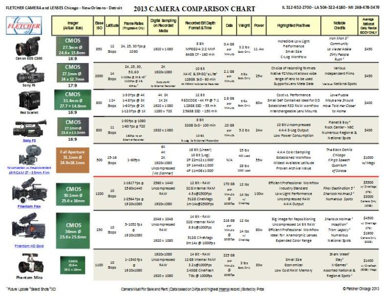 The Fletcher 2013 Camera Comparison Chart