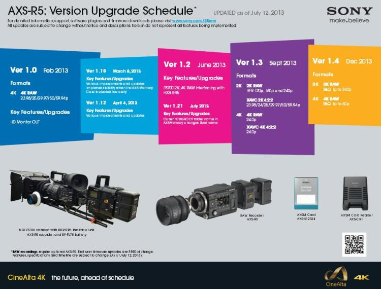Sony AXS-R5 Upgrade Schedule