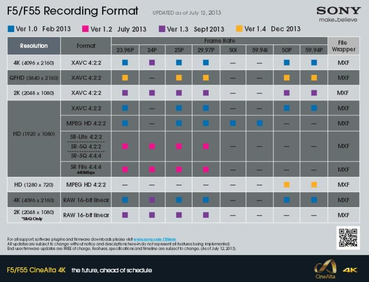 Sony F5 F55 Recording Format Upgrade