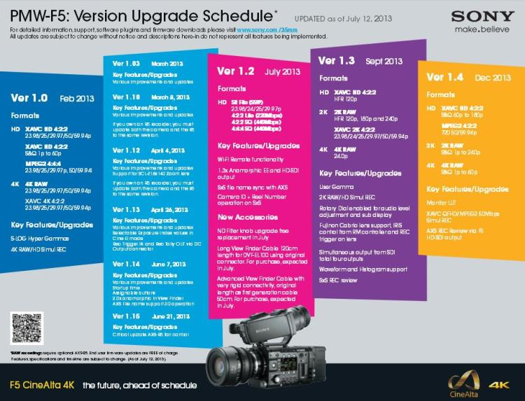 Sony F55 Upgrade Schedule