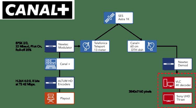 Newtec UHDTV CanalPlus Workflow