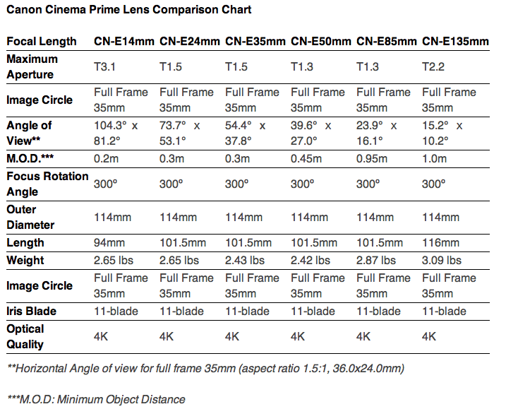 Canon Cinema Prime Lens Comparison Chart