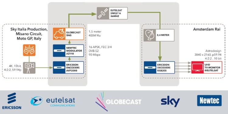 Misano-Eutelsat-4k-demo-pic