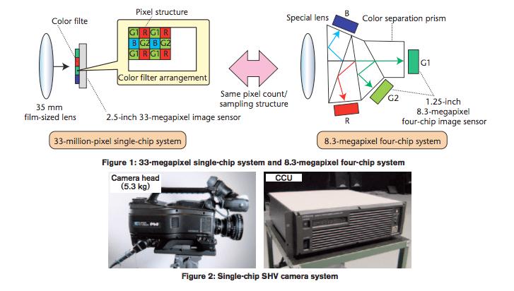 NHK Single-chip Compact Super Hi-Vision SHV Camera System
