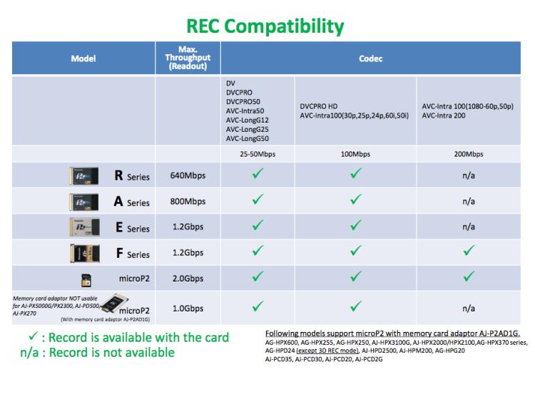 Panasonic P2 REC Compatibility Chart