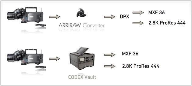 ARRI Alexa BW Workflow