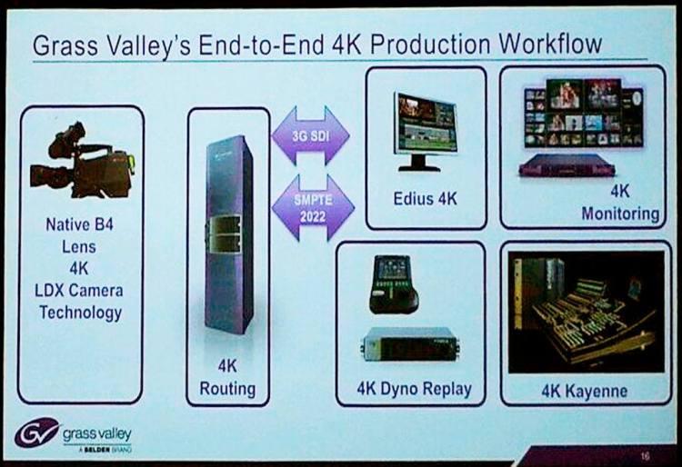 Grass Valley 4K Workflow