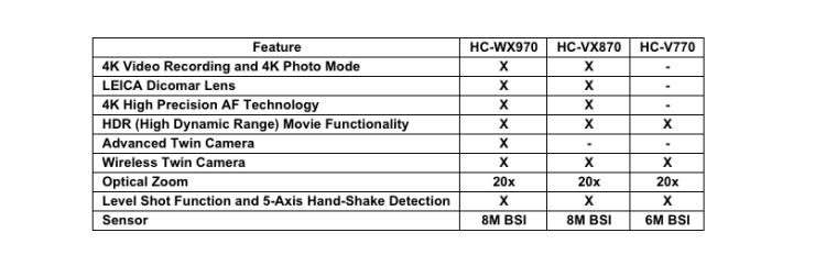 Panasonic HC-WX970 HC-VX870 and HC-V770 features