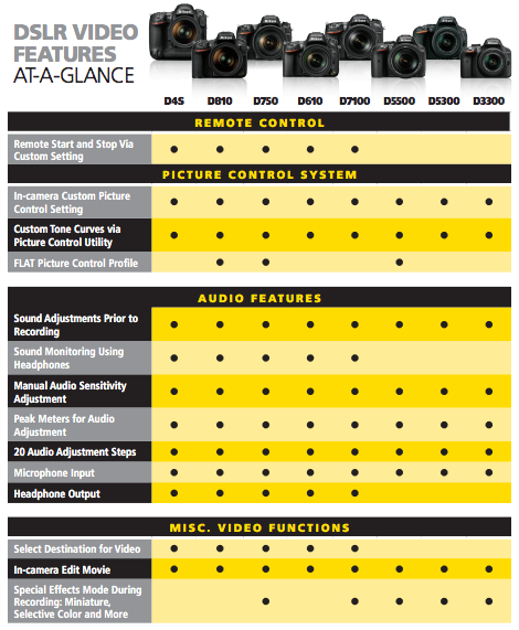 Nikon DSLR Video Cheat Sheet 2