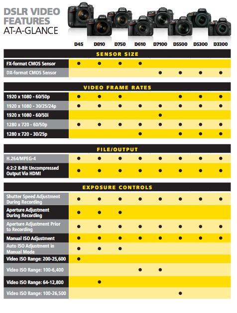 Nikon DSLR Video Cheat Sheet