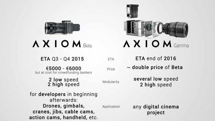 Axiom Beta and Axiom Gamma