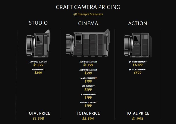 Craft Camera Prices 2