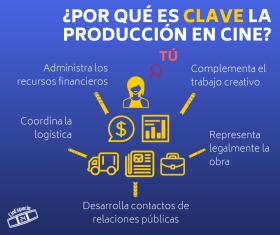 ¿Producir cine es para ti? Checa estos cinco puntos para decidir