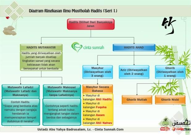 Diagram Ringkasan Mustholah Hadits (1)