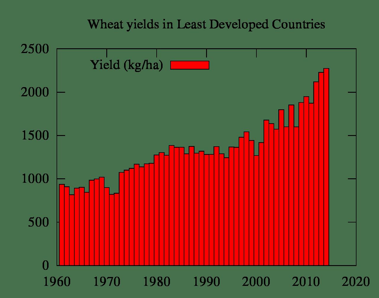 wheatyields
