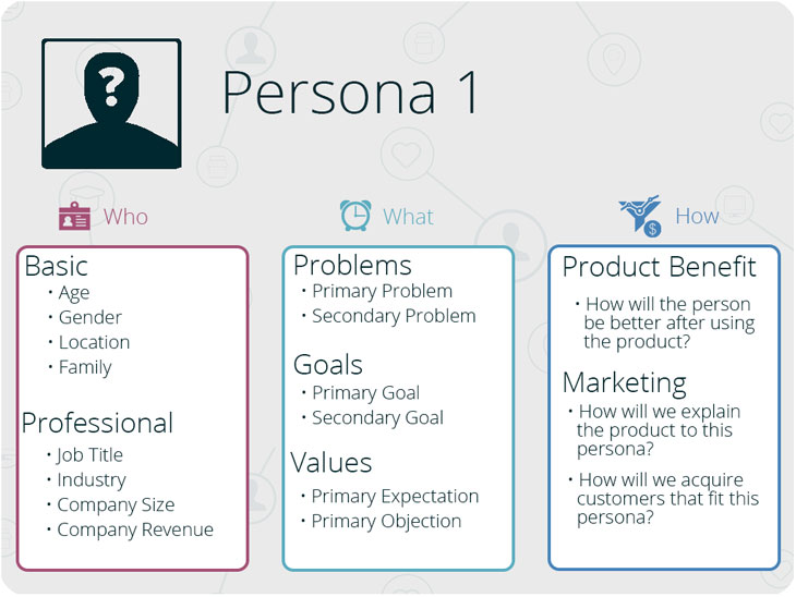 Birdleaf_customer_persona_template_guide