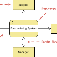 Data Flow Diagram And Context Ishikawa Template Word Diagrams Example Food Ordering System Dfd Open In Visual Paradigm