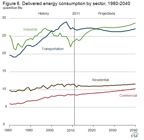 Delivered energy consumption by sector