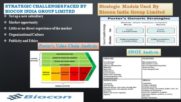 Strategic Management Analysis of Biocon India