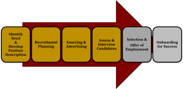 Tesco Recruitment Process