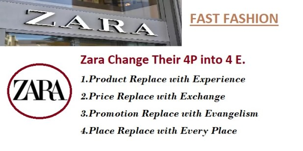 How ZARA implements a Fast Fashion Marketing