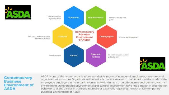 Contemporary Business Environment of ASDA