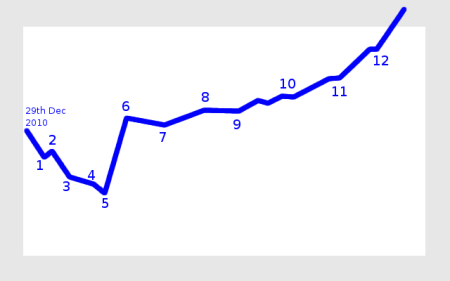 diabetes journey chart