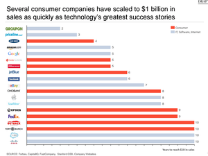 Why Early-Stage Consumer Entrepreneurs Are Having More