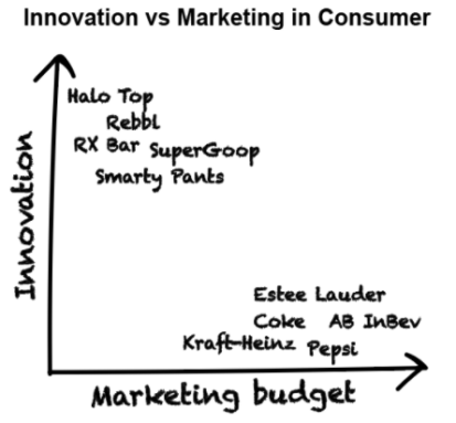 innovation vs marketing