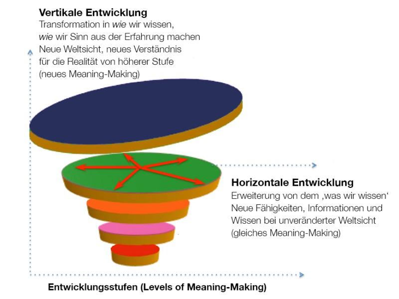 Vertikale Entwicklung Transformation in wie wir wissen, wie wir Sinn aus der Erfahrung machen. Neue Weltsicht, neues Verständnis für die Realität von höherer Stufe (neues Meaning-Making) Horizontale Entwicklung Erweiterung von dem 'was wir wissen'. Neue Fähigkeiten, Informationen und Wissen bei unveränderter Weltsicht (gleiches Meaning-Making)