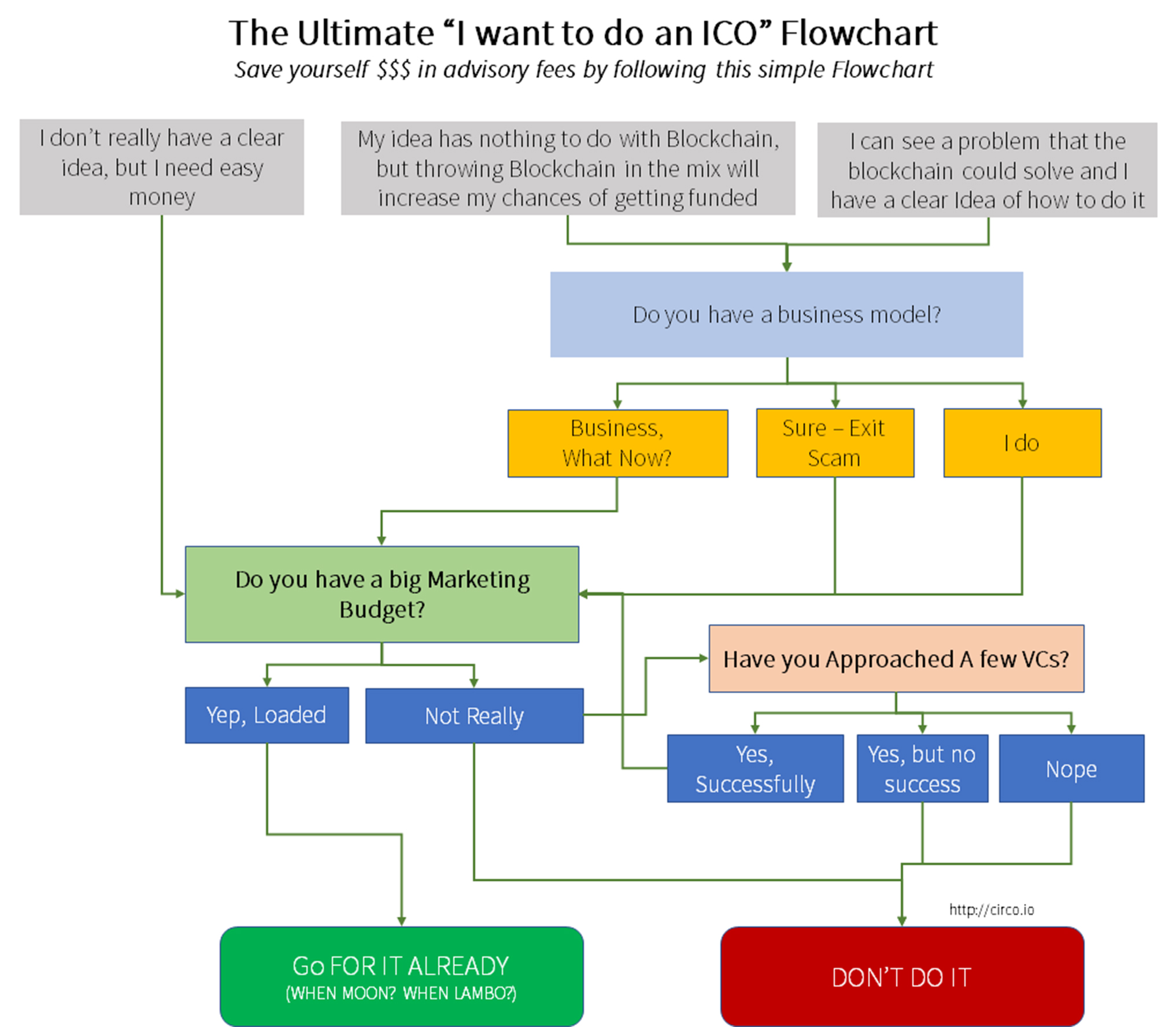 "The Ultimate ""I want to do an ICO"" Flowchart"