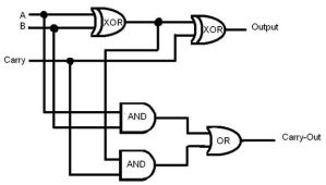 Circuit Diagram Of Calculator Using Logic Gates