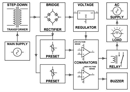 Electrical Appliances Over Under Volt Protection