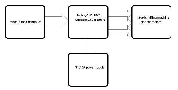 Block Diagram Of Cnc Machine
